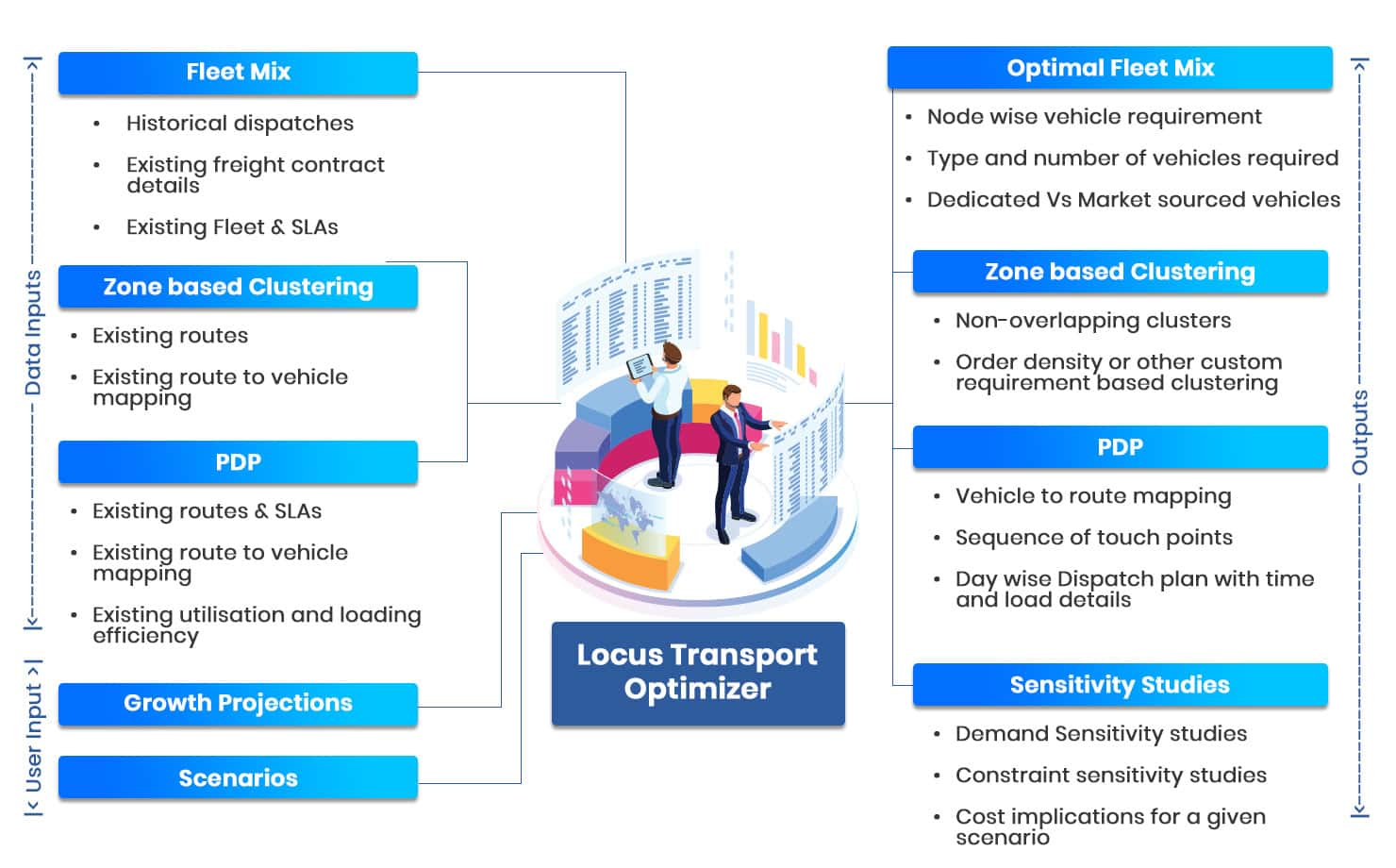 Transport Optimization