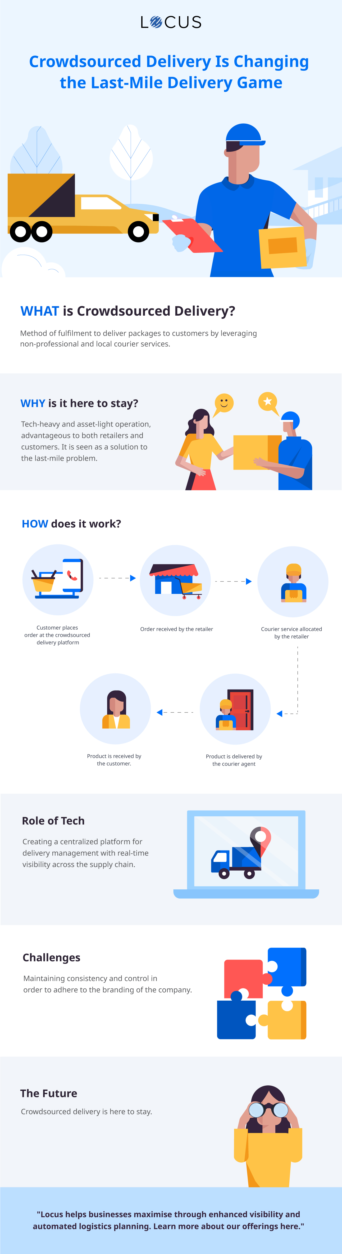 [Infographics] Crowdsourced Delivery is Here to Stay