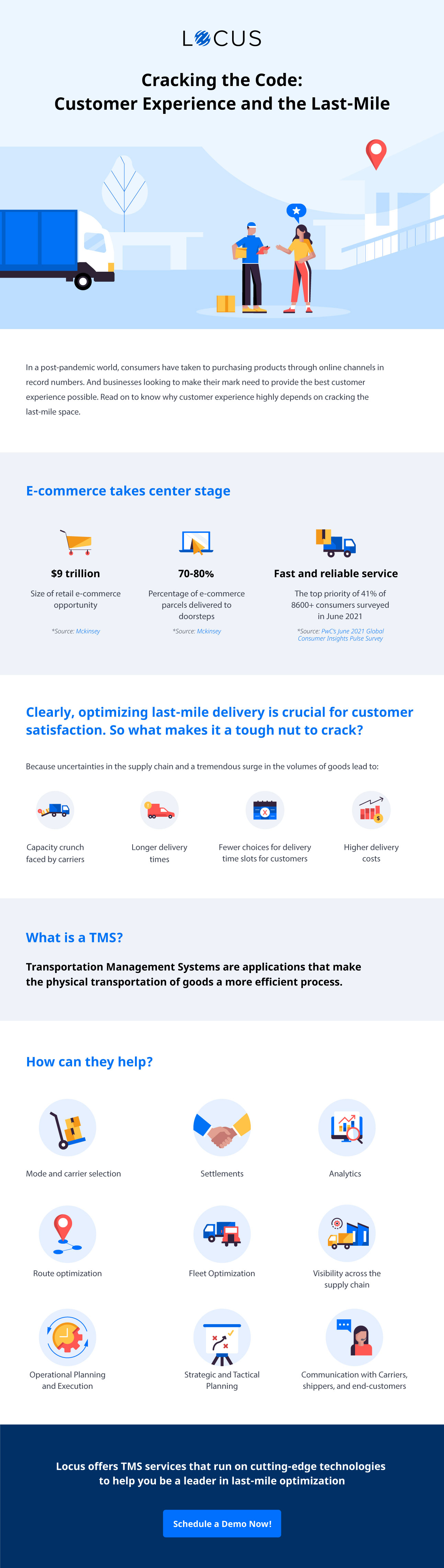 Customer Experience for Last-Mile Delivery (Infographics) | Locus
