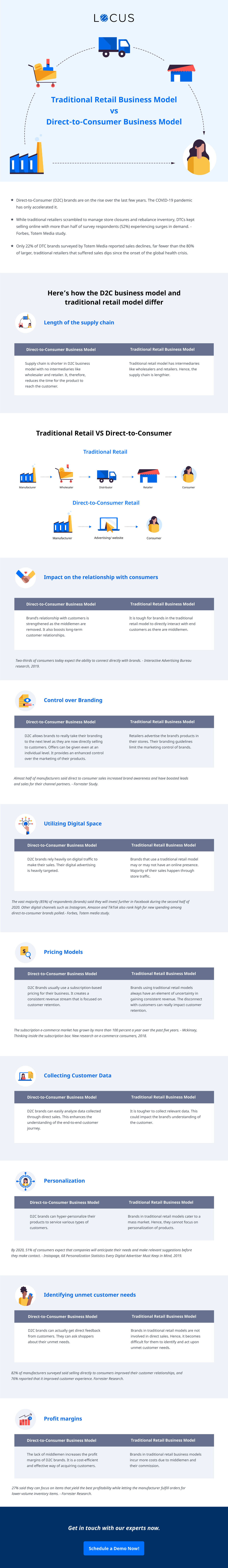 Direct-to-Consumer Vs Traditional Retail Business Model - Infographics