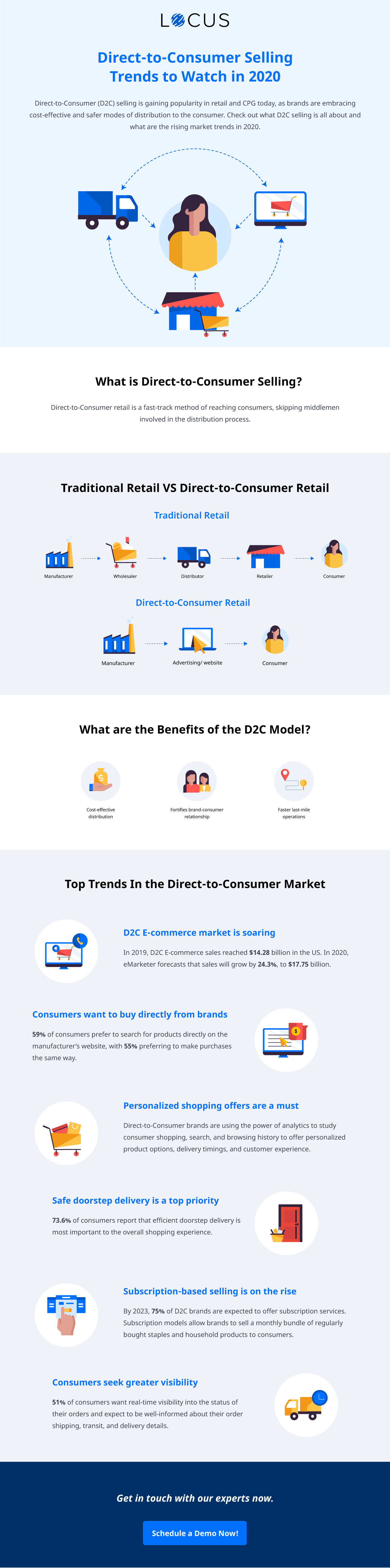 Direct-to-Consumer Selling Trends to Watch in 2020 - Infographics