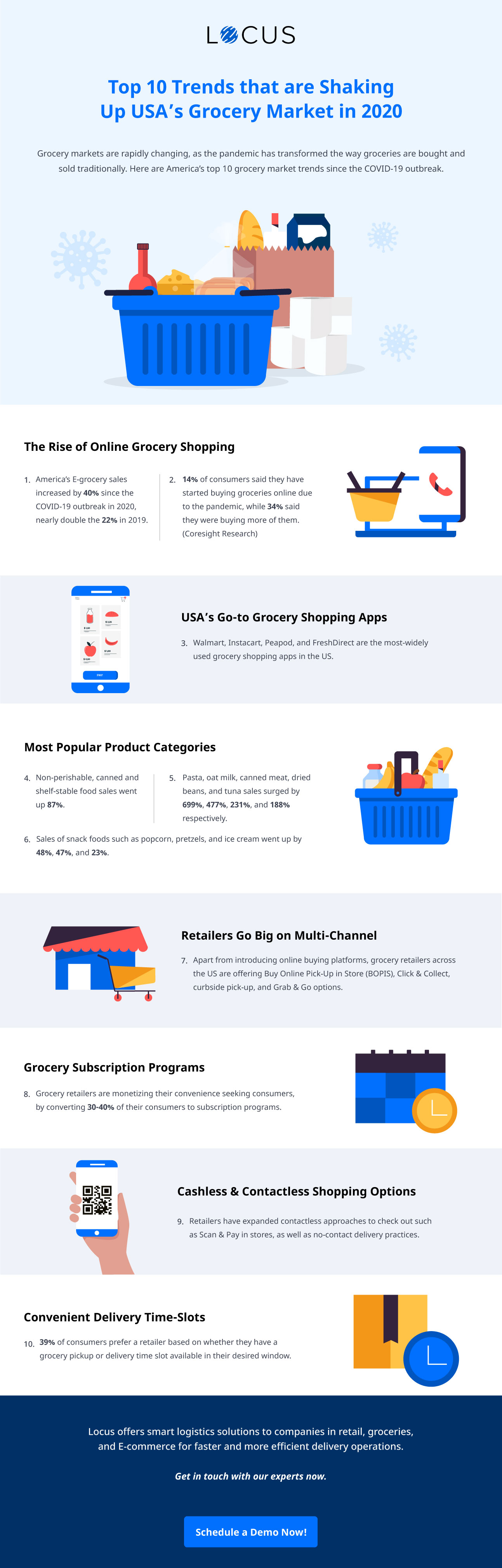 Top 10 Trends that are Shaking Up USA's Grocery Market 2020